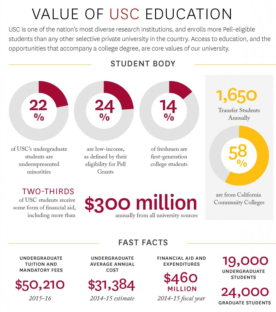 value_of_usc_education