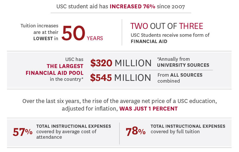 cost and value about usc