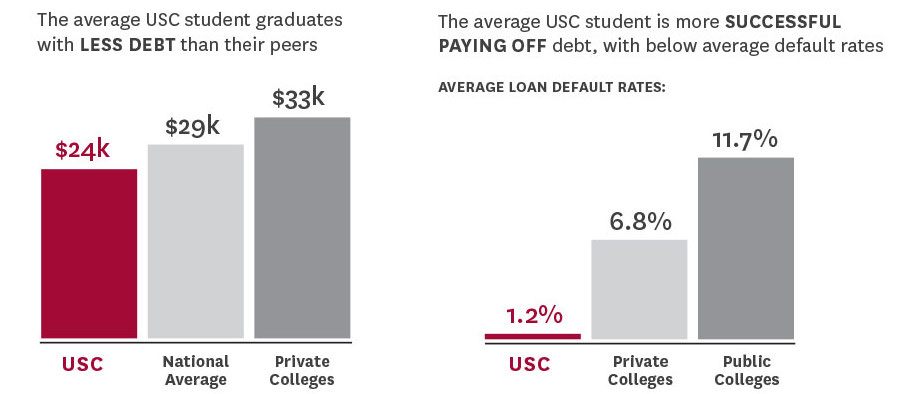 Chart on Student Debt