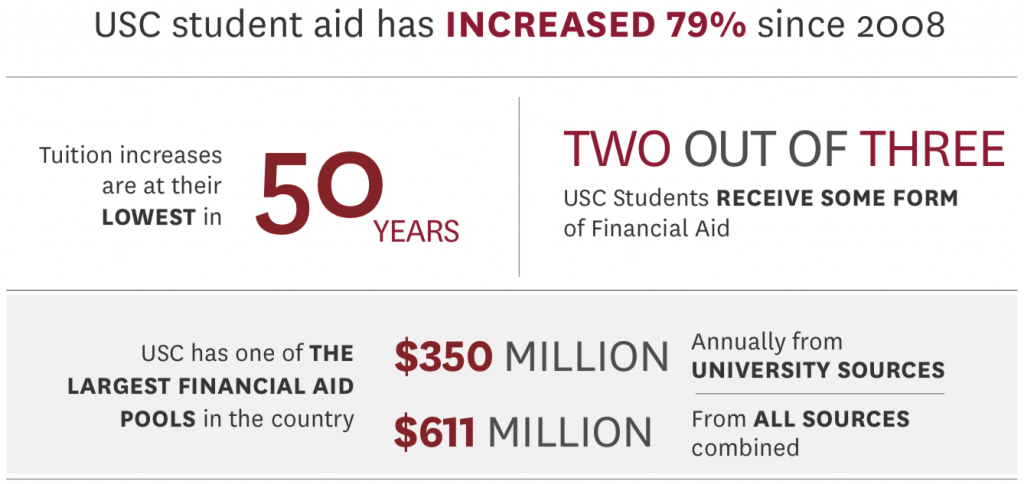 Financial Aid Infograph Main