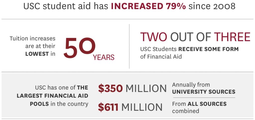 Financial Aid Infograph Main